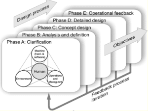 Design phases and procedure according to ISO11064-1.